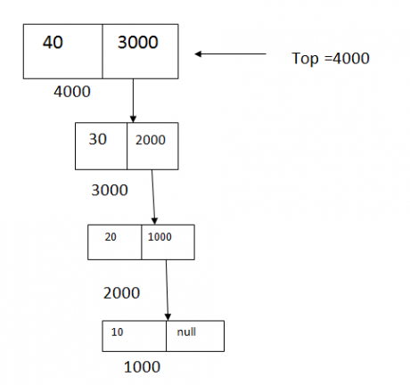 Stack using Linked List
