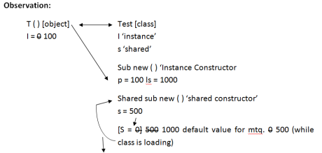 Shared constructor