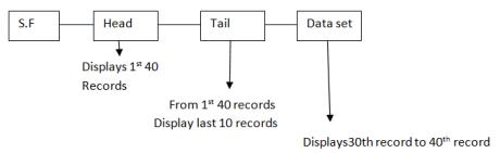 Display records