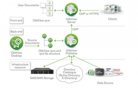 Great Tutorials To Learn Qlikview Online For Free