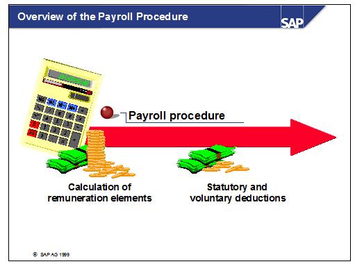 Payroll Procedure in SAP