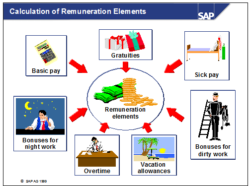Calculation of remuneration in sap