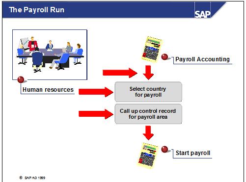 Payroll in sap