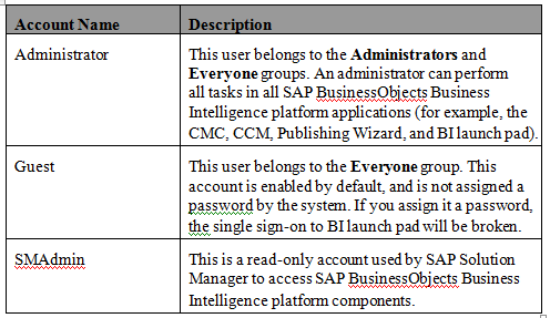 businessobjects security