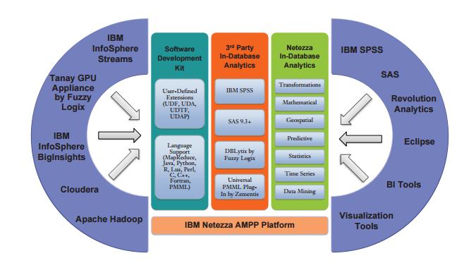 IBM Netezza Architecture